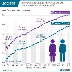 espérance de vie en France