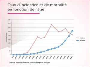 incidence_cancer_sein_france